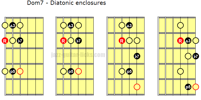 Diatonic enclosures dominant 7