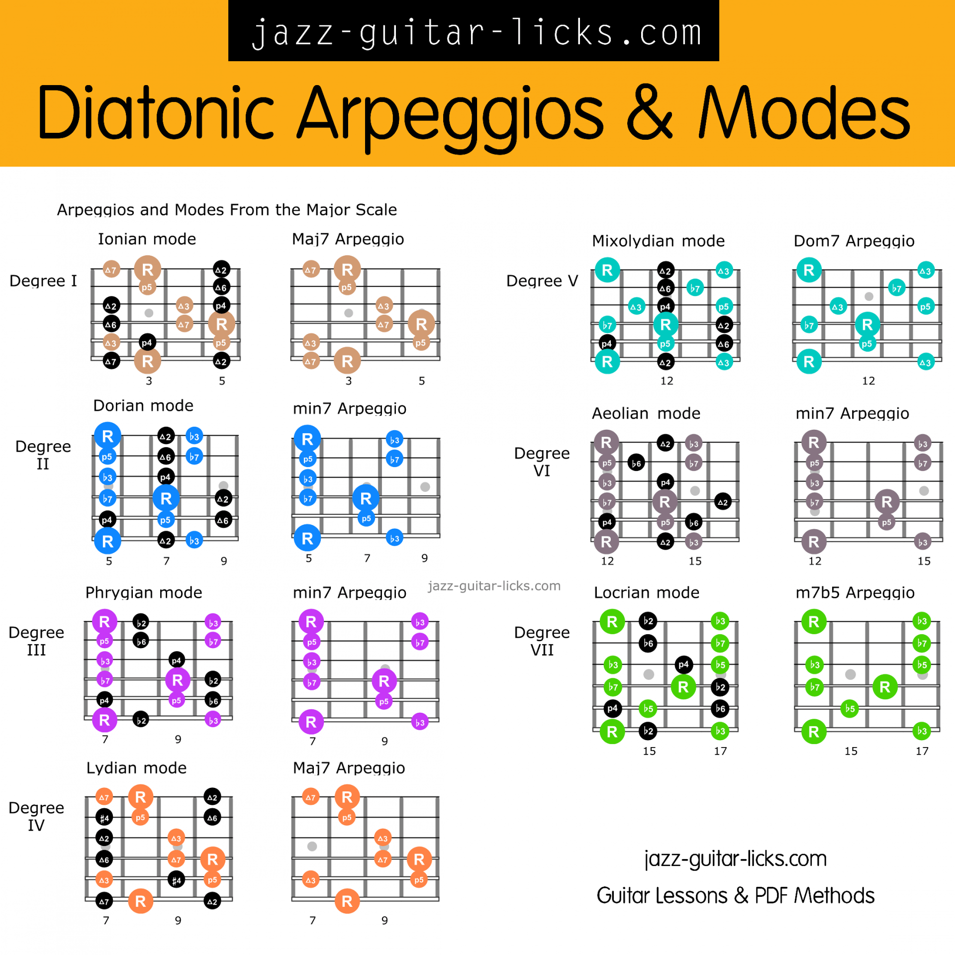 Diatonic guitar arpeggios and scales infographic shapes