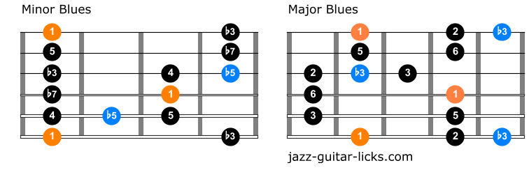 Difference between minor blues and major blues scales 1