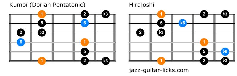 Difference kumoi and hirajoshi