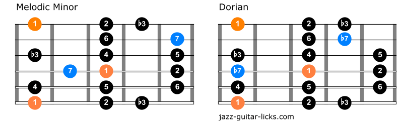Difference melodic and dorian