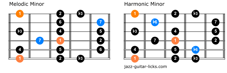 Difference melodic and harmonic