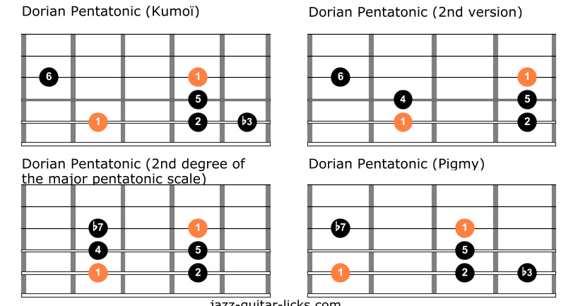 Differences between dorian pentatonic scales