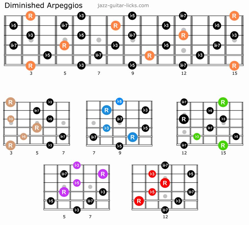 Dim7 arpeggios guitar caged