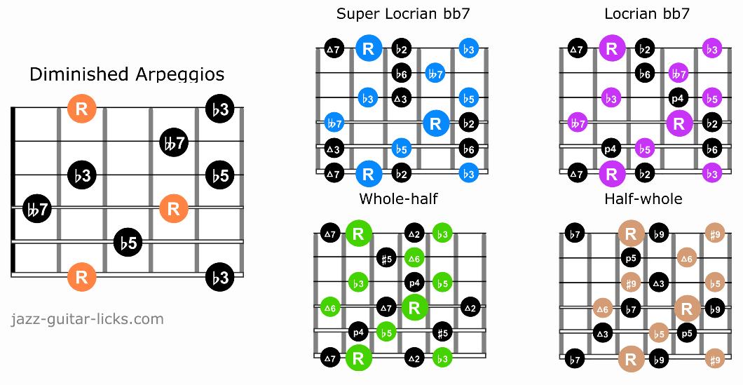 Dim7 arpeggios and guitar scales