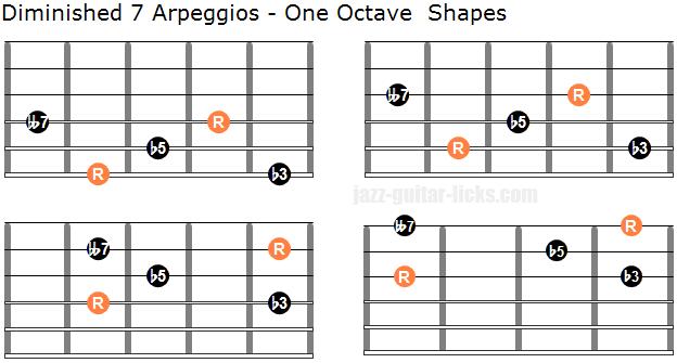 Dim7 guitar arpeggio shapes