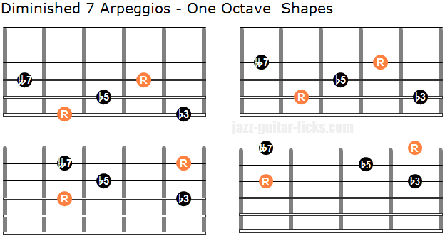 Dim7 one octave arpeggio shapes