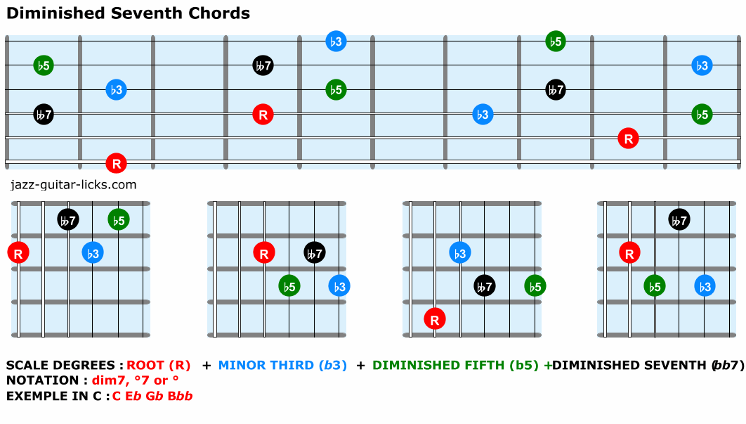 Diminished seventh guitar chord diagrams