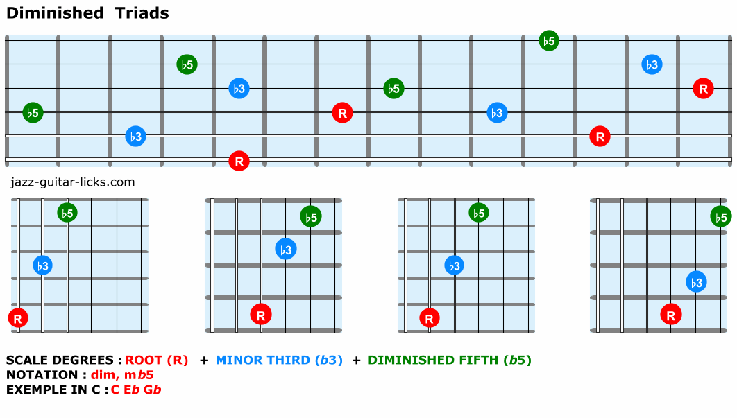 Diminished-triads-guitar