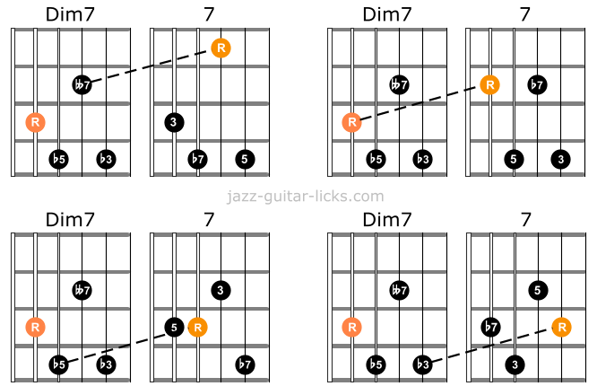 Diminished 7 chords comparison with dominant 8