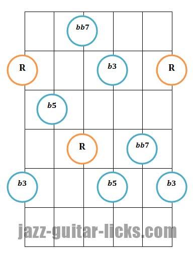 Diminished 7th guitar arpeggio pattern 1