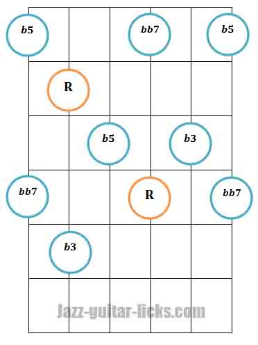 Diminished 7th guitar arpeggio pattern 2 fingering 1