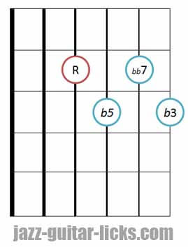 Diminished 7th guitar chord diagram