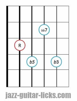 Diminished 7th guitar chord diagram