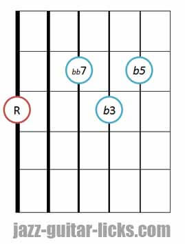 Diminished 7th jazz guitar chord diagram