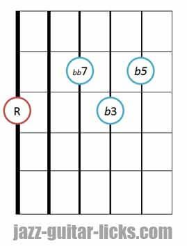 Diminished 7th jazz guitar chord diagram