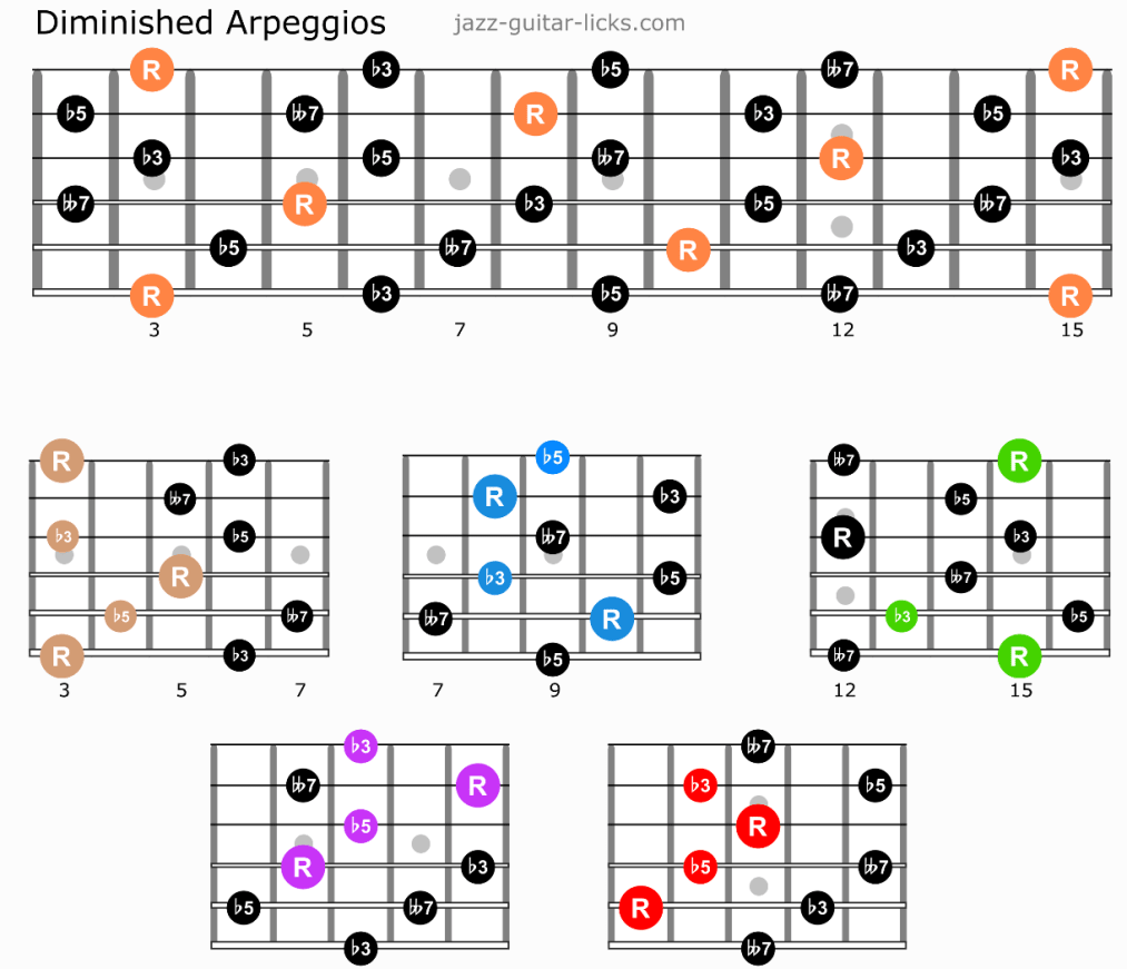 Diminished guitar arpeggios caged