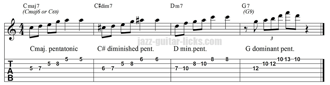 Diminished pentatonic lick