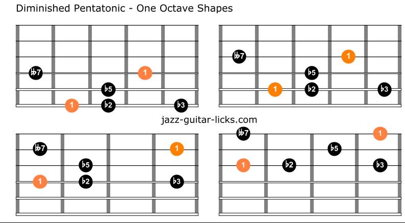 Diminished pentatonic scale guitar charts