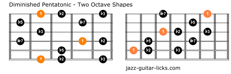 Diminished pentatonic scale guitar positions