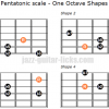 Diminished pentatonic scale one octave shapes min