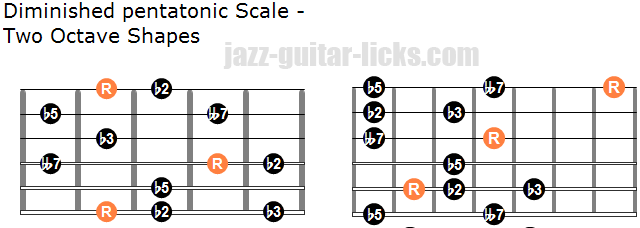 Diminished pentatonic scale two octave shapes