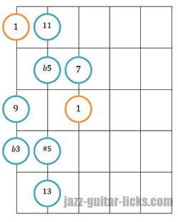 Diminished scale guitar diagram