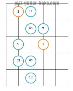 Diminished scale guitar position 2
