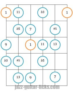 Diminished scale guitar shapes two octaves