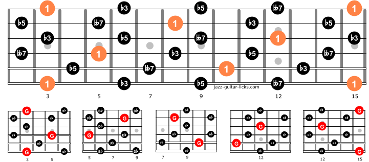 Diminished seventh guitar arpeggios entire neck