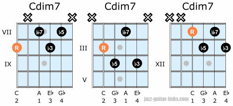 Diminished seventh guitar voicing shapes
