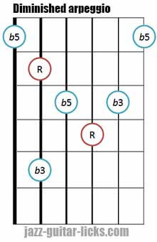 Diminished triad arpeggio shape 4