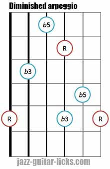Diminished triad arpeggio shape 5