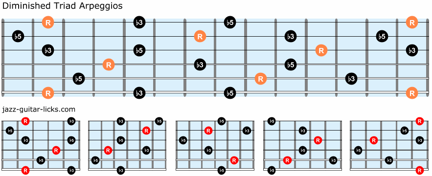 Diminished triad arpeggios guitar