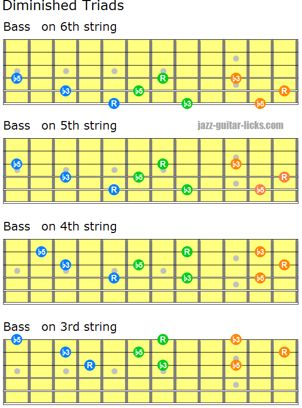 Diminished triads close positions 2