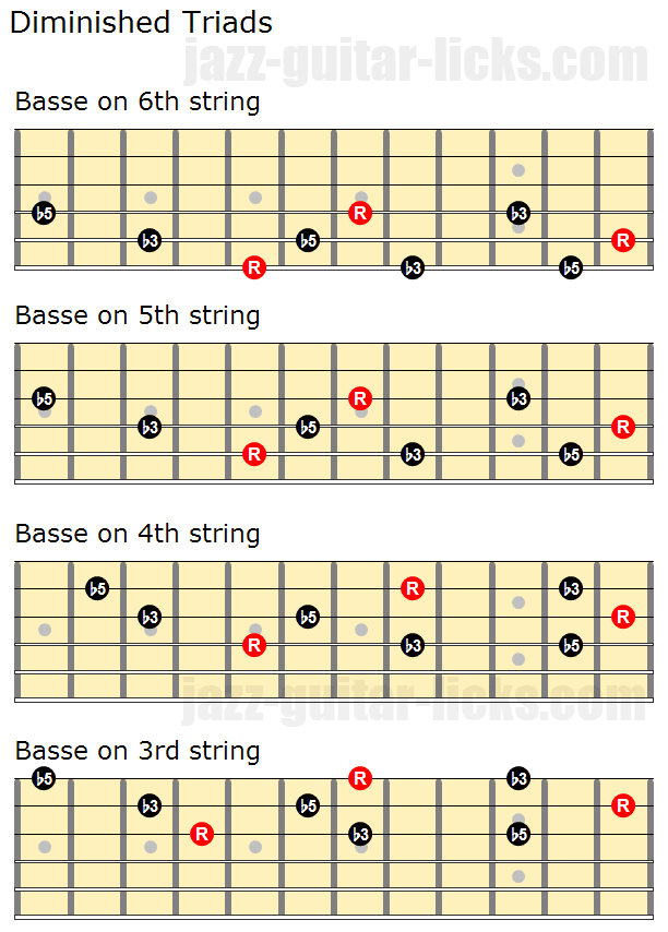 Diminished triads close positions and inversions min