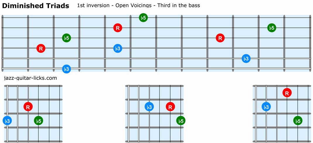 Diminished triads guitar 1st inversion open voicings