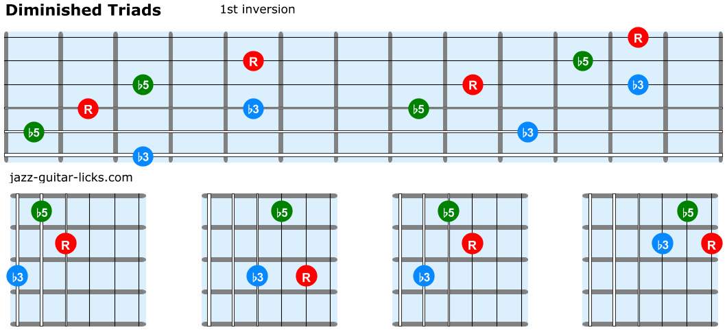 Diminished triads guitar 1st inversion