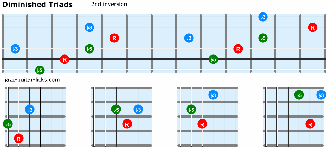 Diminished triads guitar 2nd inversion