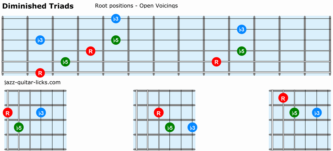 Diminished triads guitar root positions open voicings