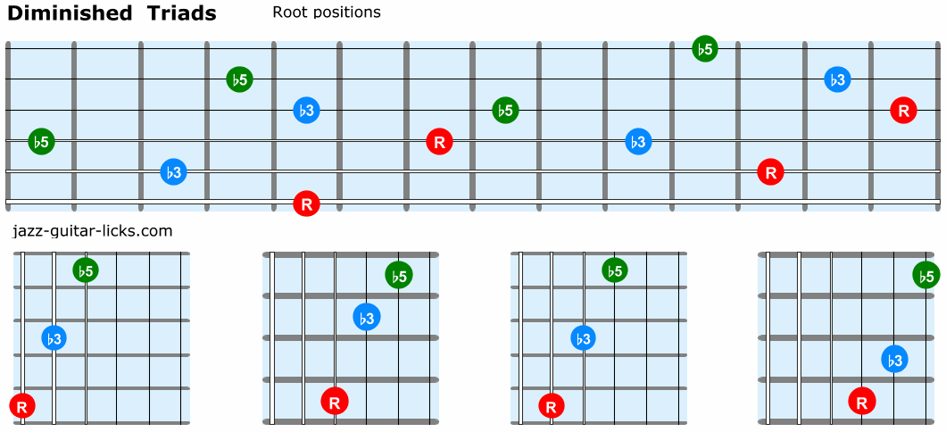 Diminished triads guitar root positions