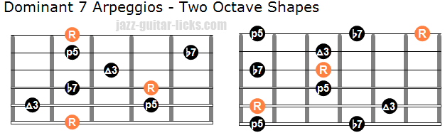 Dom 7 arpeggios two octave shapes