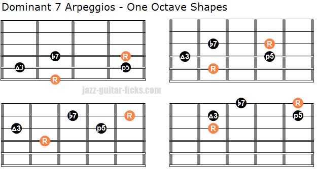Dom7 arpeggios for guitar one octave shapes
