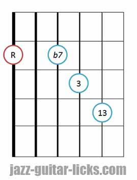 Dominant 13 guitar chord diagram