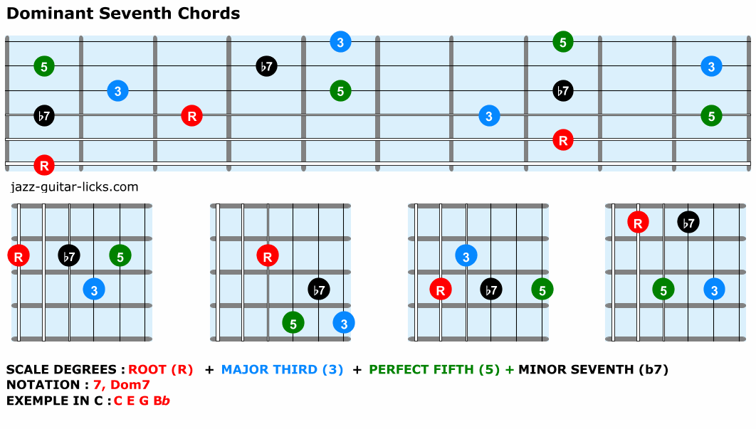 Dominant seventh chords chart