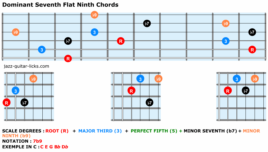 Dominant seventh flat ninth chords