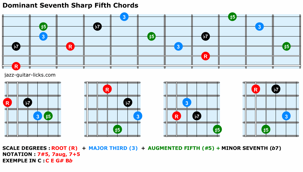 Dominant seventh sharp fifth chords