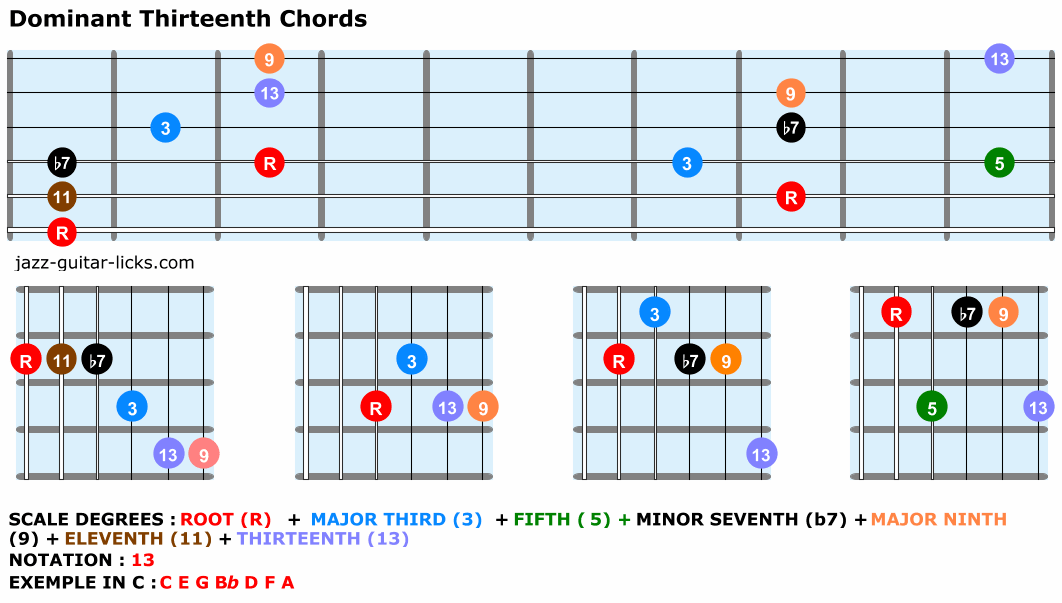 Dominant thirteenth chord shapes guitar