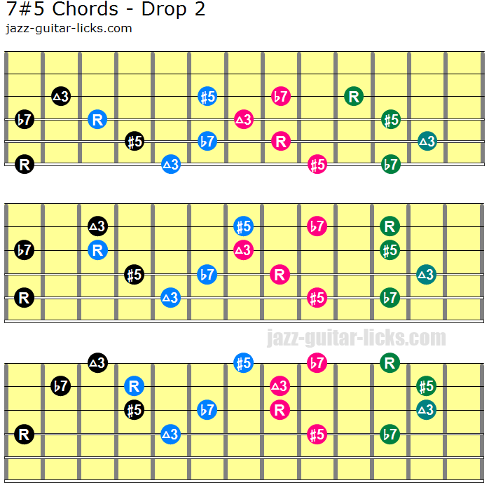 Dominant 7 5 drop 2 guitar chord shapes