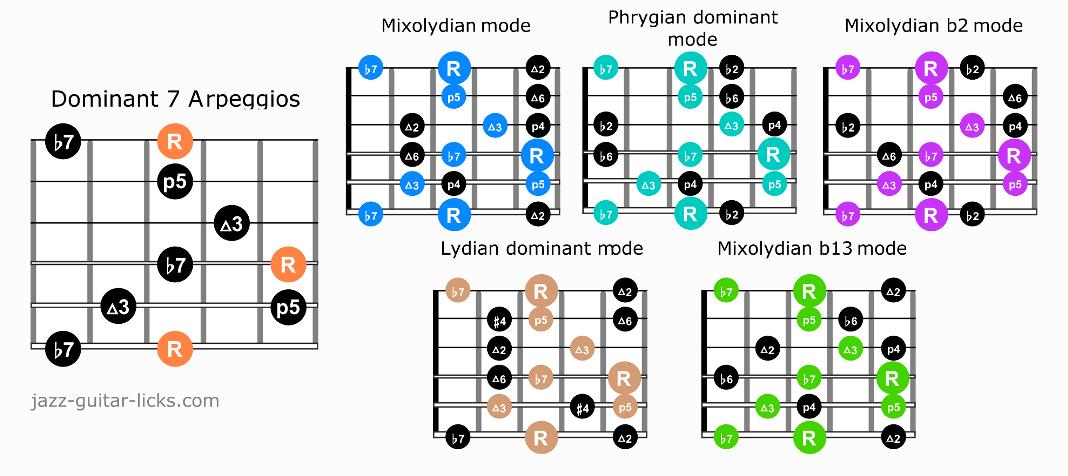 Dominant 7 arpeggio guitar scales